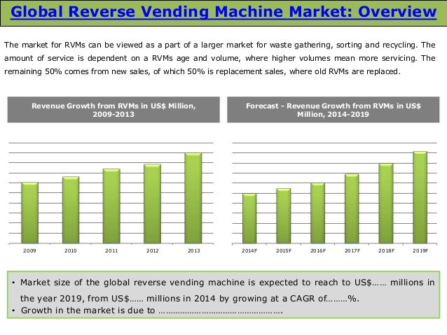 vending machine industry analysis