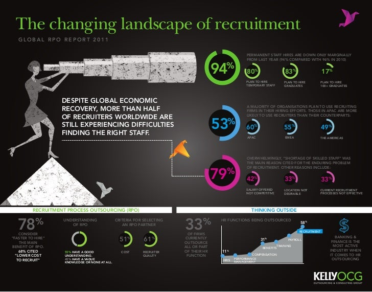 The changing landscape of recruitment   global rpo report 2011                                                            ...