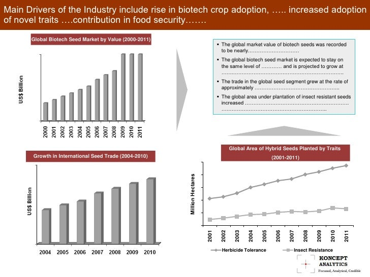 Future growth of seed market in
