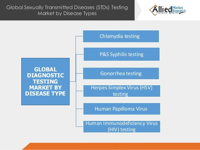 an overview of the testing for sexually transmitted infections A detailed overview of the different types of sexually transmitted infections (sti's) which might be tested at unity sexual health.