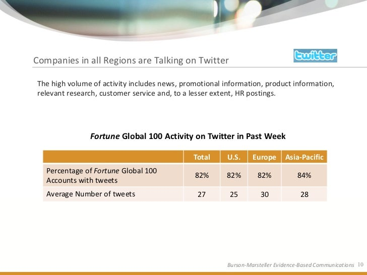 Companies in all Regions are Talking on Twitter  The high volume of activity includes news, promotional information, produ...