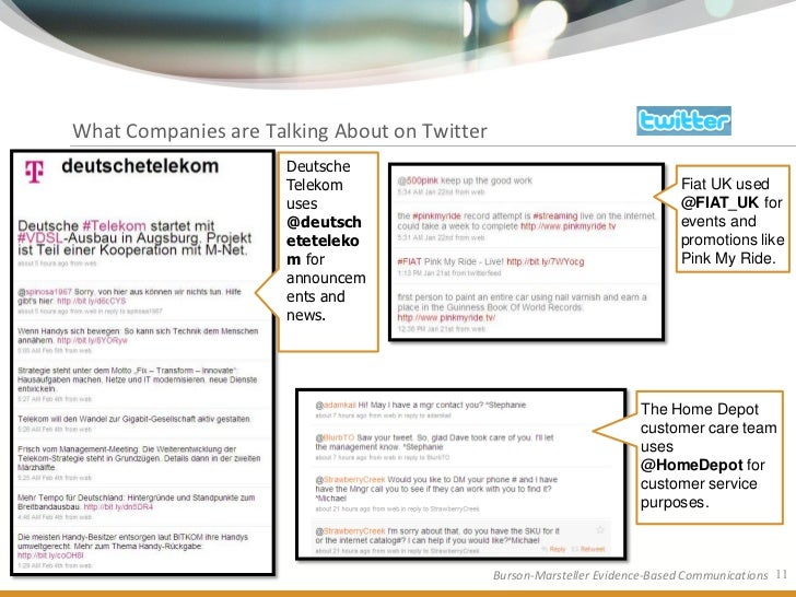 What Companies are Talking About on Twitter                       Deutsche                       Telekom                  ...