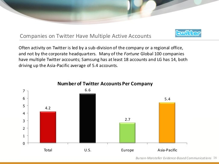 Companies on Twitter Have Multiple Active Accounts Often activity on Twitter is led by a sub-division of the company or a ...