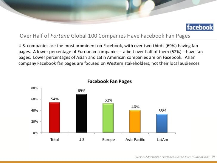 Over Half of Fortune Global 100 Companies Have Facebook Fan Pages U.S. companies are the most prominent on Facebook, with ...