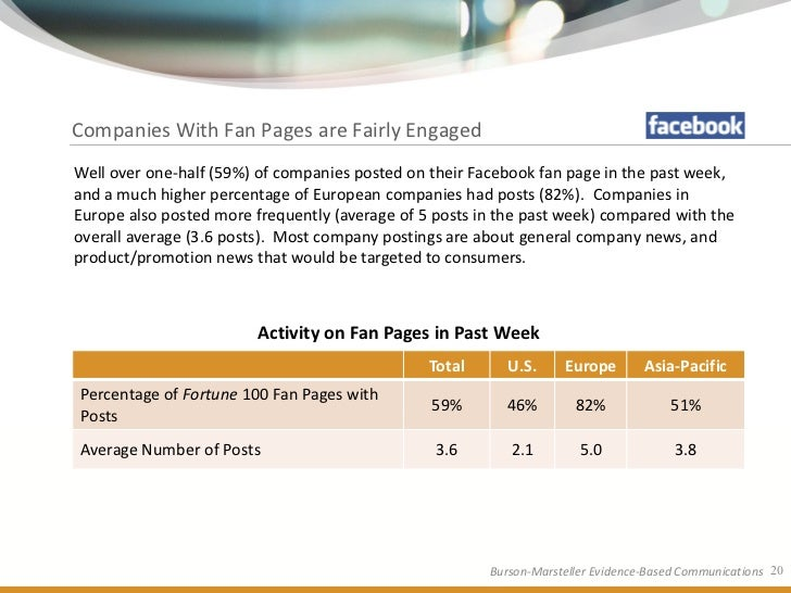 Companies With Fan Pages are Fairly Engaged Well over one-half (59%) of companies posted on their Facebook fan page in the...