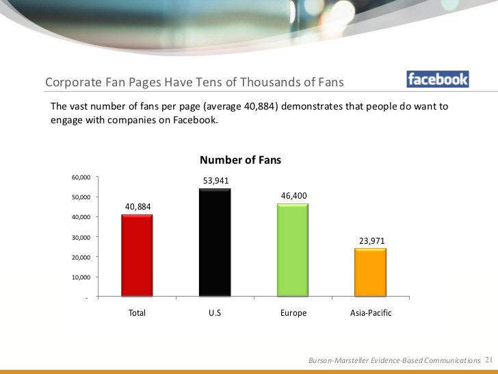 Corporate Fan Pages Have Tens of Thousands of Fans The vast number of fans per page (average 40,884) demonstrates that peo...