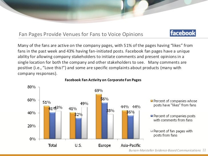 Fan Pages Provide Venues for Fans to Voice Opinions Many of the fans are active on the company pages, with 51% of the page...