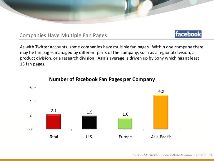 Companies Have Multiple Fan Pages As with Twitter accounts, some companies have multiple fan pages. Within one company the...