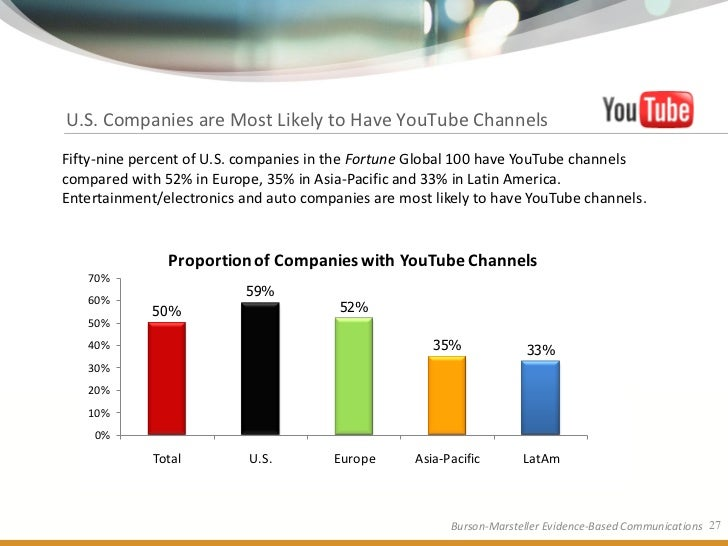 U.S. Companies are Most Likely to Have YouTube Channels Fifty-nine percent of U.S. companies in the Fortune Global 100 hav...