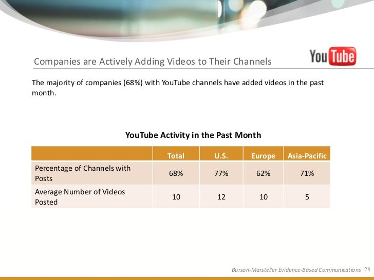 Companies are Actively Adding Videos to Their Channels  The majority of companies (68%) with YouTube channels have added v...