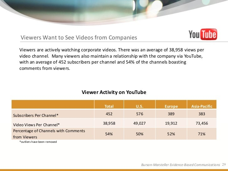 Viewers Want to See Videos from Companies    Viewers are actively watching corporate videos. There was an average of 38,95...