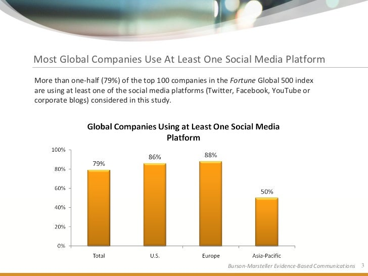 Most Global Companies Use At Least One Social Media Platform More than one-half (79%) of the top 100 companies in the Fort...