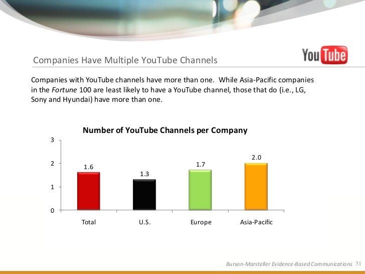 Companies Have Multiple YouTube Channels Companies with YouTube channels have more than one. While Asia-Pacific companies ...