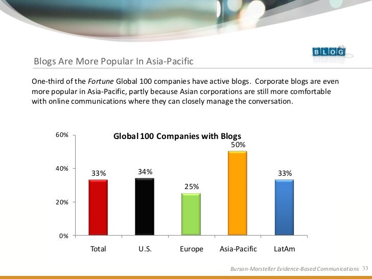 Blogs Are More Popular In Asia-Pacific One-third of the Fortune Global 100 companies have active blogs. Corporate blogs ar...