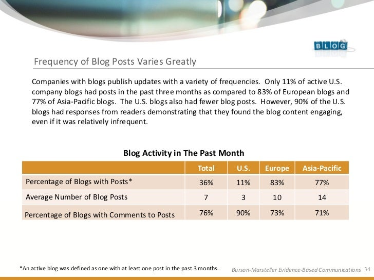 Frequency of Blog Posts Varies Greatly     Companies with blogs publish updates with a variety of frequencies. Only 11% of...