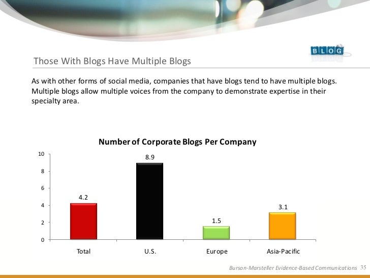 Those With Blogs Have Multiple Blogs As with other forms of social media, companies that have blogs tend to have multiple ...
