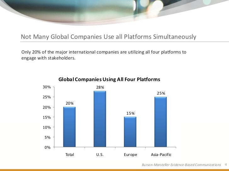 Not Many Global Companies Use all Platforms Simultaneously  Only 20% of the major international companies are utilizing al...