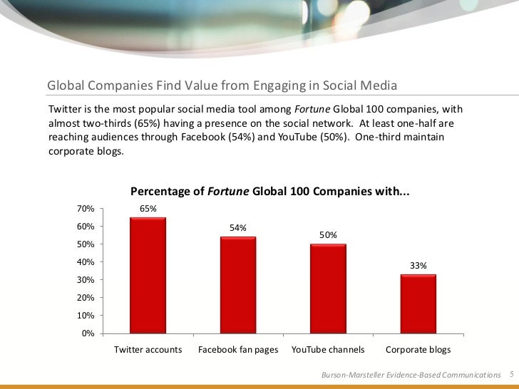 Global Companies Find Value from Engaging in Social Media Twitter is the most popular social media tool among Fortune Glob...