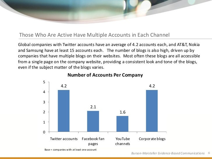 Those Who Are Active Have Multiple Accounts in Each Channel Global companies with Twitter accounts have an average of 4.2 ...