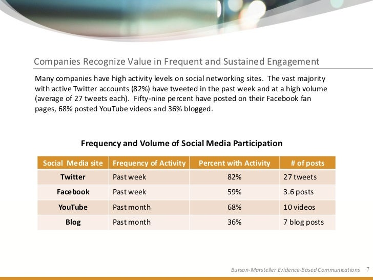 Companies Recognize Value in Frequent and Sustained Engagement Many companies have high activity levels on social networki...