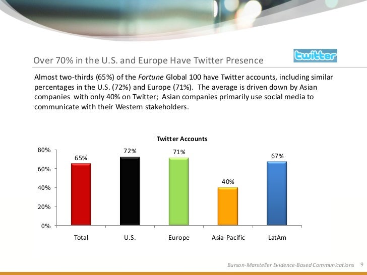 Over 70% in the U.S. and Europe Have Twitter Presence Almost two-thirds (65%) of the Fortune Global 100 have Twitter accou...