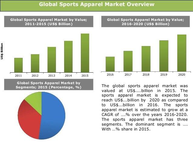 Global sports apparel market
