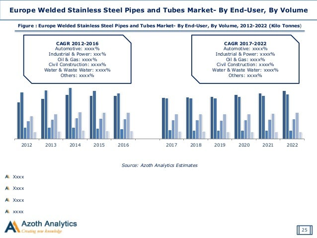 global stainless steel tube market 2014 19 market Top 11 vendors in the global stainless steel market  8 transformation facilities ( welded tubes, precision strip, flat bars) and 19 sales offices.