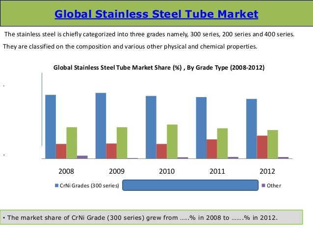 global stainless steel tube market 2014 19 market Key players in global stainless steel market include: acerinox aperam  for the second consecutive time since the series' inception in 2014  jul 19, 2018 formula.