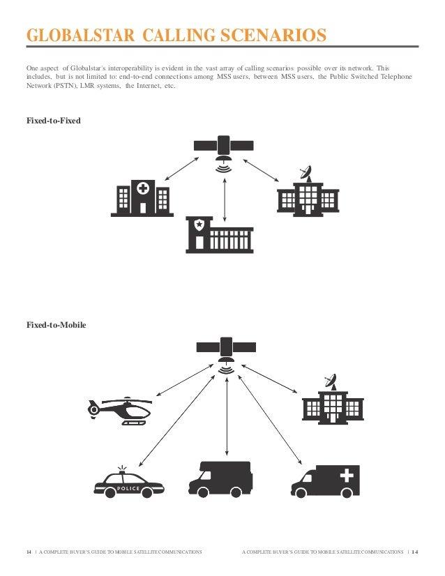 Globalstar Satellite Phones & Communications. Buyers Guide