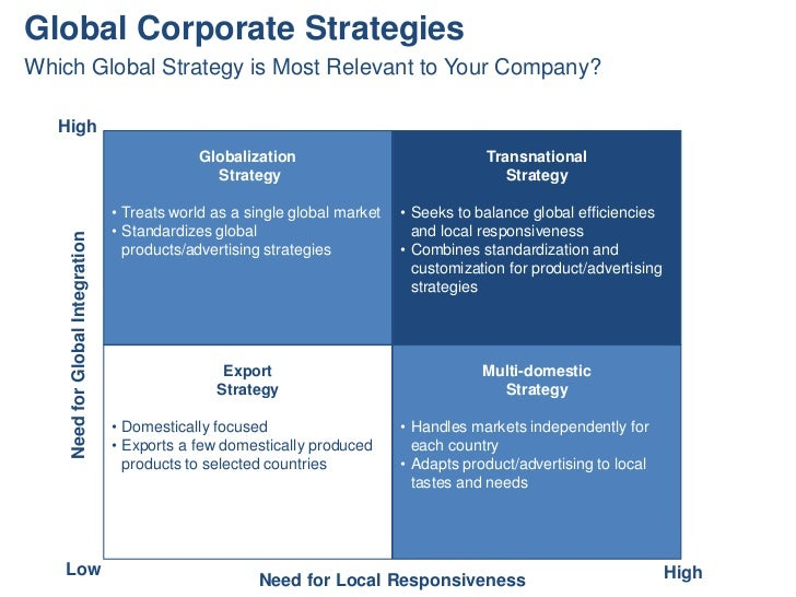 Global Corporate StrategiesWhich Global Strategy is Most Relevant to Your Company?   High                                 ...