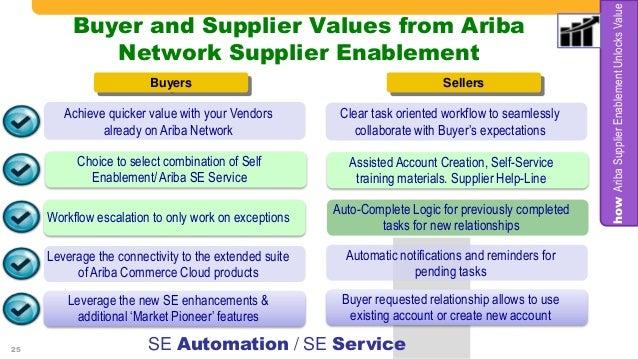 Supply Chain Management - Procurement