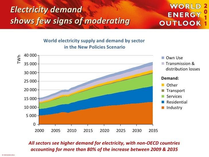 Electricity Demand Forecast World