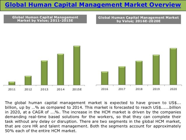 Human Capital Management Market worth 251 Billion USD by 2022