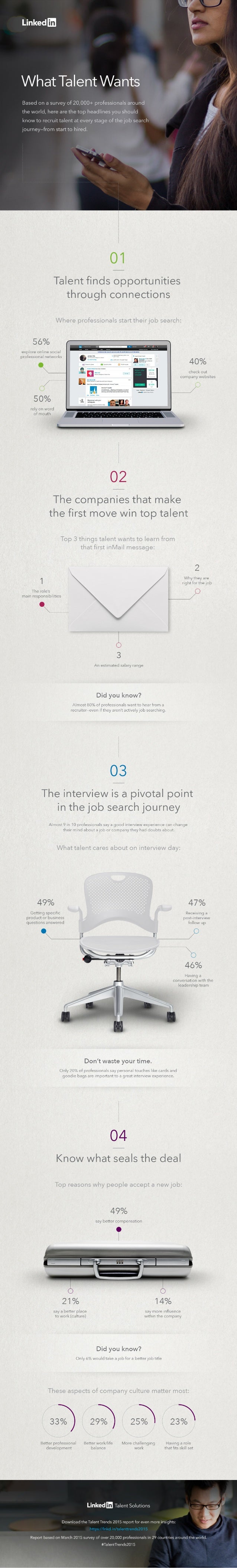 Linked   What Talent Wants  Based on a survey of 20,000+ professionals around the world,  here are the top headlines you s...