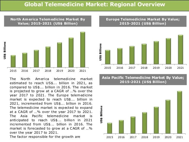 Global Telemedicine Market (Telehome and TeleHospital): Size