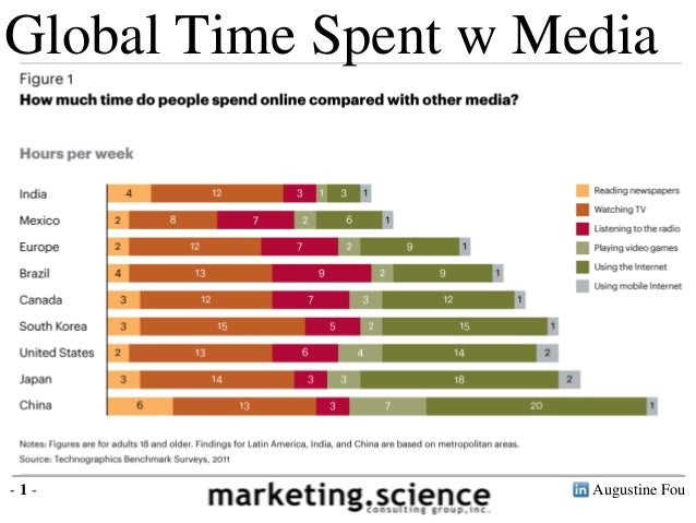 Global Time Spent w Media-1-                   Augustine Fou