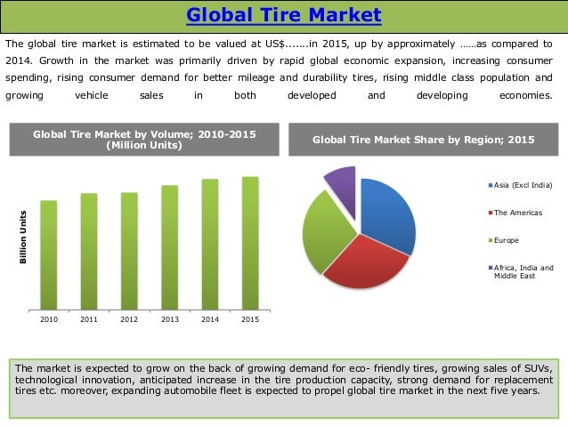 comprehensive analysis on the indian tire market The pest analysis is a useful tool for understanding market growth or decline, and as such the position, potential and direction for a business tariff and duties on the import and export of tires were set less so that cheaper tires and material could be imported and good quality tires can be.