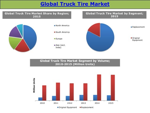 OTR Tires Market: Global Forecast until 2025