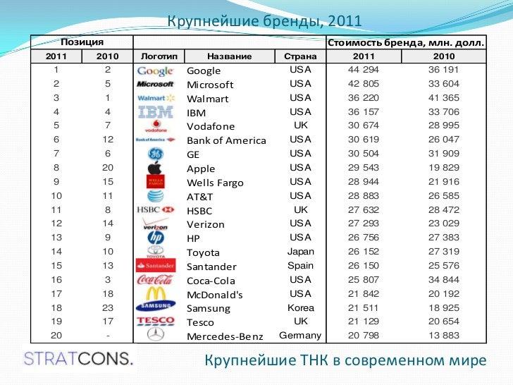 Крупнейшие российские транс национальные корпорации