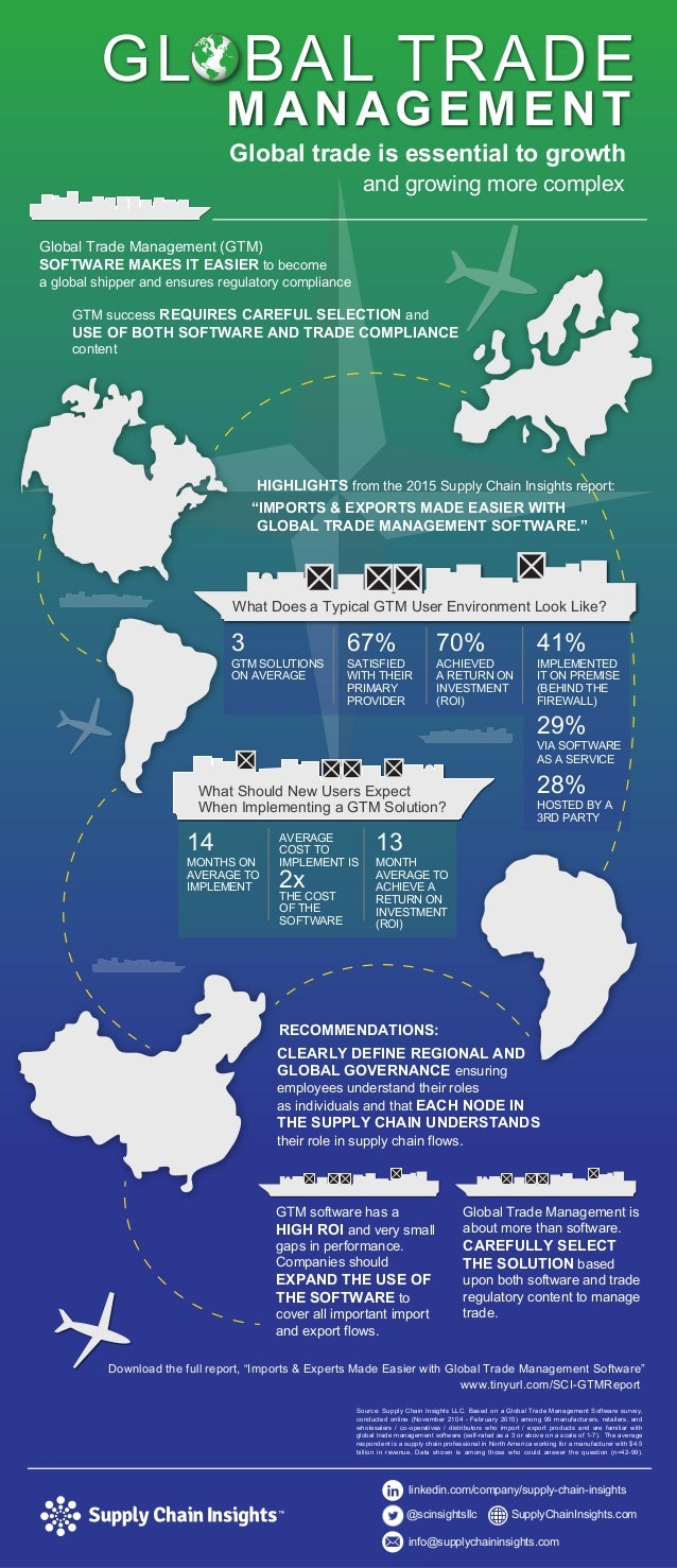 Global Trade Management Software Infographic (based on report)