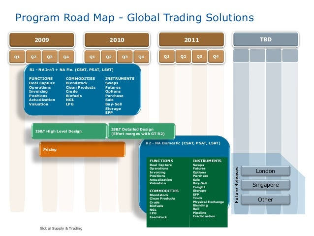 Global Supply & TradingGlobal Supply & Trading Program Road Map - Global Trading Solutions 201120102009 TBD R1 - NA Int'l ...