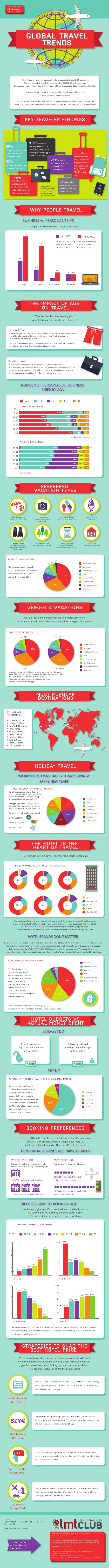 See the bottom of the infographic for a FREE bonus!  Global Travel trends  What do you get when you put together the surve...