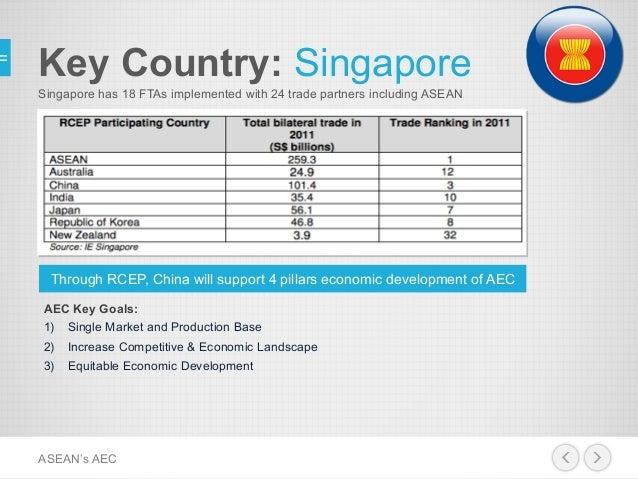 Fta Free Trade Agreement Asean Aec