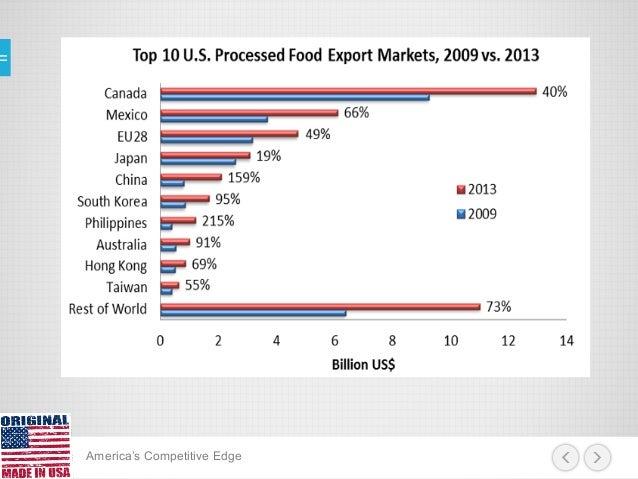 Fta Free Trade Agreement Usa Asean Aec