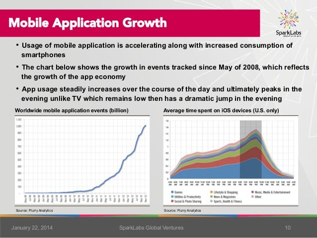 Mobile Application Growth •  Usage of mobile application is accelerating along with increased consumption of smartphones  ...