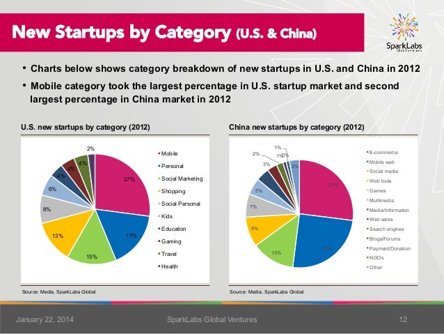 New Startups by Category (U.S. & China) • Charts below shows category breakdown of new startups in U.S. and China in 2012...