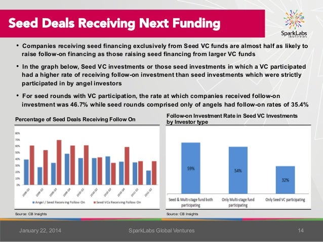 Seed Deals Receiving Next Funding •  Companies receiving seed financing exclusively from Seed VC funds are almost half as ...