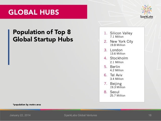 GLOBAL HUBS Population of Top 8  Global Startup Hubs   1. Silicon Valley 7.1 Million  2. New York City 19.8 Million  3....