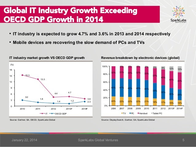 Global IT Industry Growth Exceeding OECD GDP Growth in 2014 • IT industry is expected to grow 4.7% and 3.6% in 2013 and 2...
