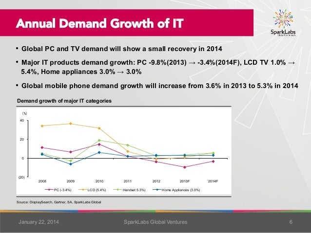 Annual Demand Growth of IT • Global PC and TV demand will show a small recovery in 2014 • Major IT products demand growt...